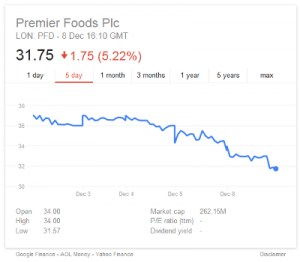 Premier Foods - Share Price Tumble